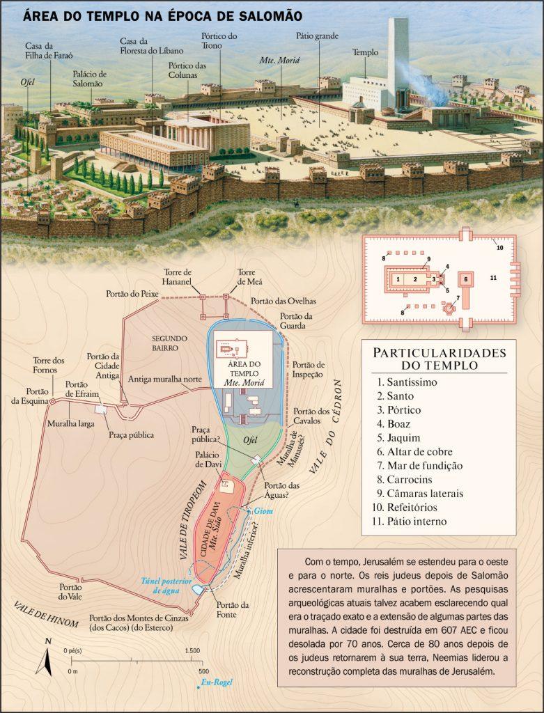 Templo de Salomão - O Lugar Santíssimo